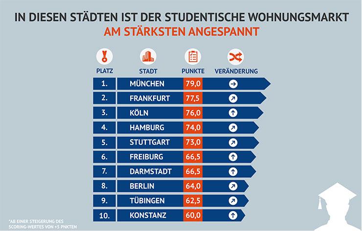In München ist der studentische Wohnungsmarkt am stärksten angespannt